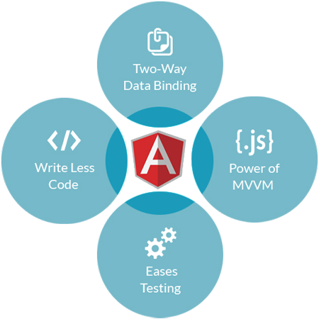 angularjs-development-servic