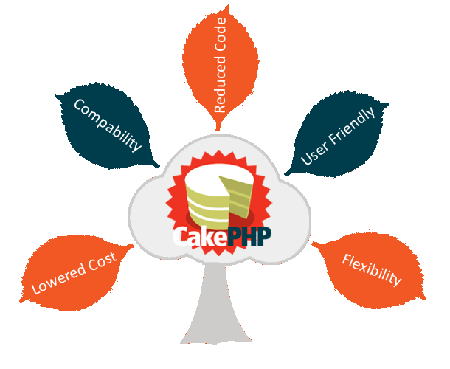 cake-php-development-services